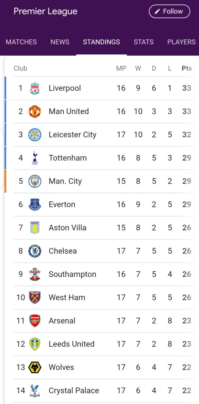 Epl Table 2021